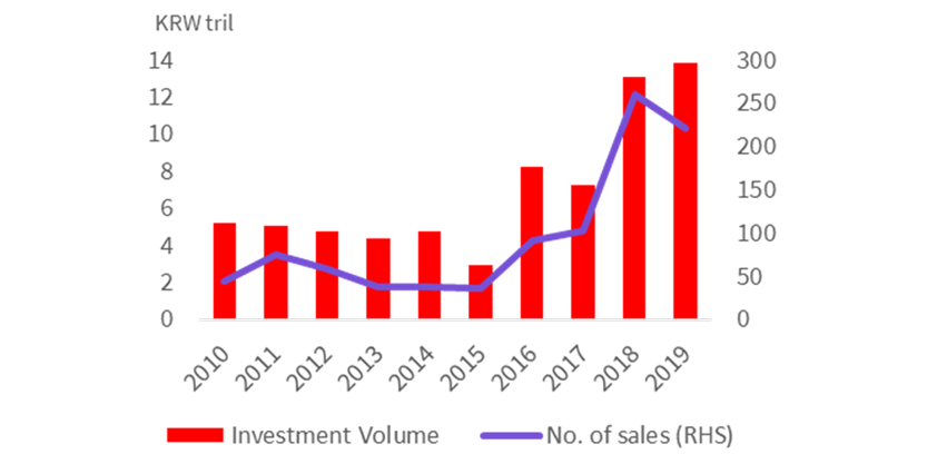 Investment Volume of Commercial Real Estate, Number of Sales (over KRW 5 mil)